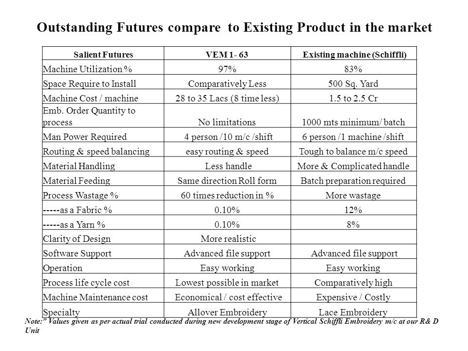 Outstanding Futures compare to Existing Product in the market Note: Values given as per actual trial conducted during new development stage of Vertica