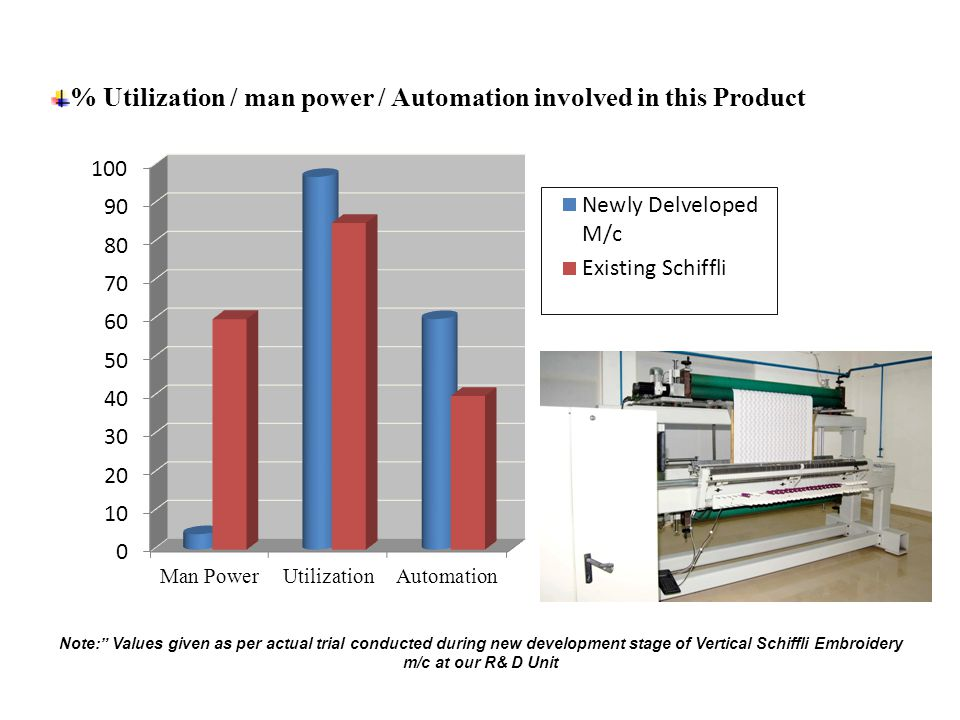 Product Life Cycle Cost Analysis (Cost contribution shown as % value) Note: Values given as per actual trial conducted during new development stage of Vertical Schiffli Embroidery m/c at our R& D Unit
