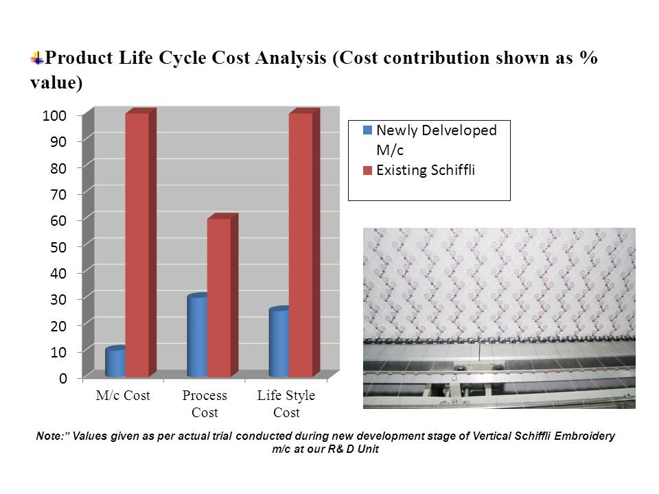 Product Life Cycle Cost Analysis (Cost contribution shown as % value) Note: Values given as per actual trial conducted during new development stage of