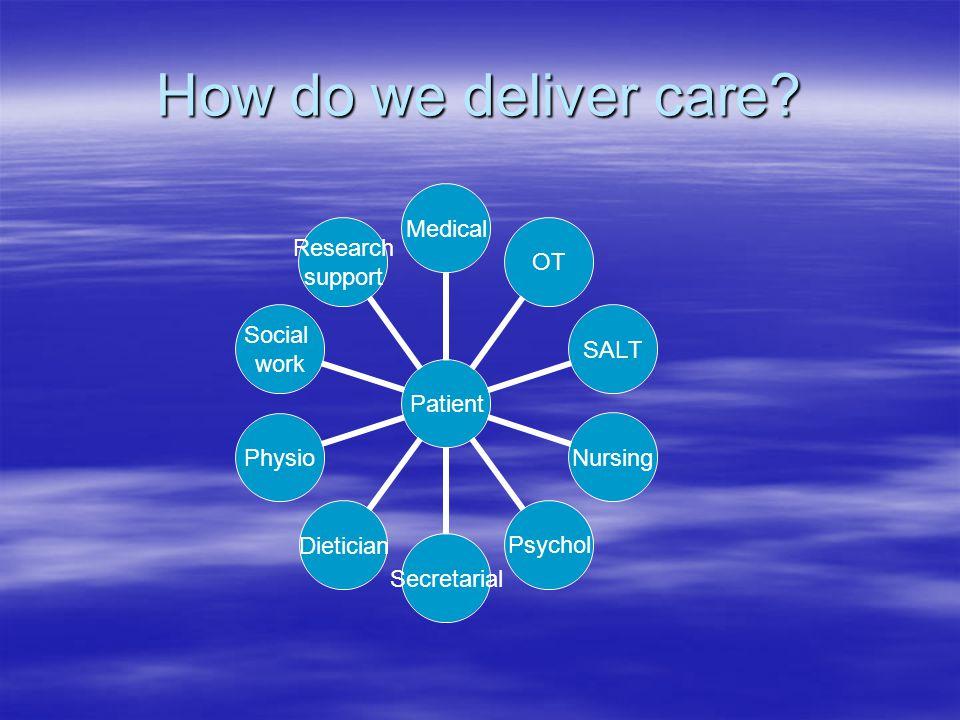 How do we deliver care? Patient MedicalOTSALTNursingPsycholSecretarialDieticianPhysio Social work Research support