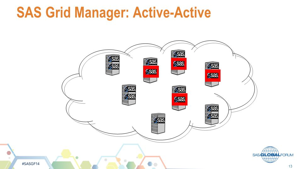 13 SAS Grid Manager: Active-Active
