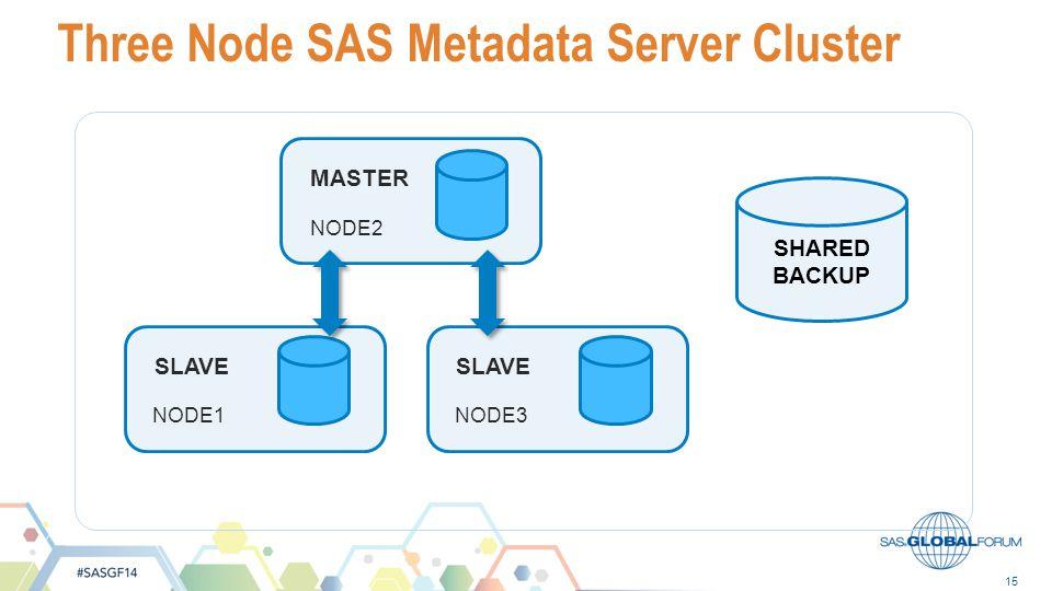 15 Three Node SAS Metadata Server Cluster SHARED BACKUP MASTER NODE2 SLAVE NODE1 SLAVE NODE3
