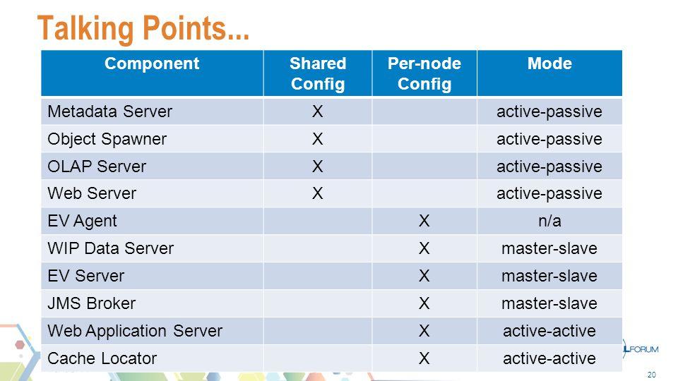 20 Talking Points... ComponentShared Config Per-node Config Mode Metadata ServerXactive-passive Object SpawnerXactive-passive OLAP ServerXactive-passi