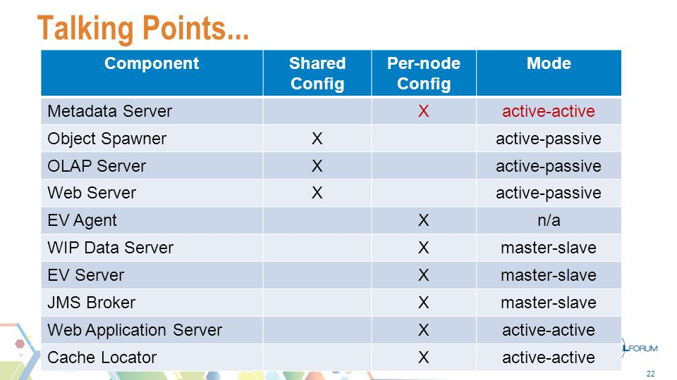 22 Talking Points... ComponentShared Config Per-node Config Mode Metadata ServerXactive-active Object SpawnerXactive-passive OLAP ServerXactive-passiv