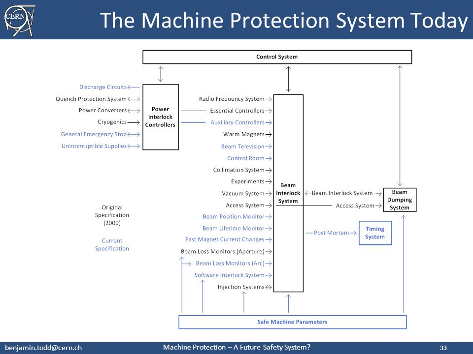 CERN benjamin.todd@cern.ch Machine Protection – A Future Safety System.