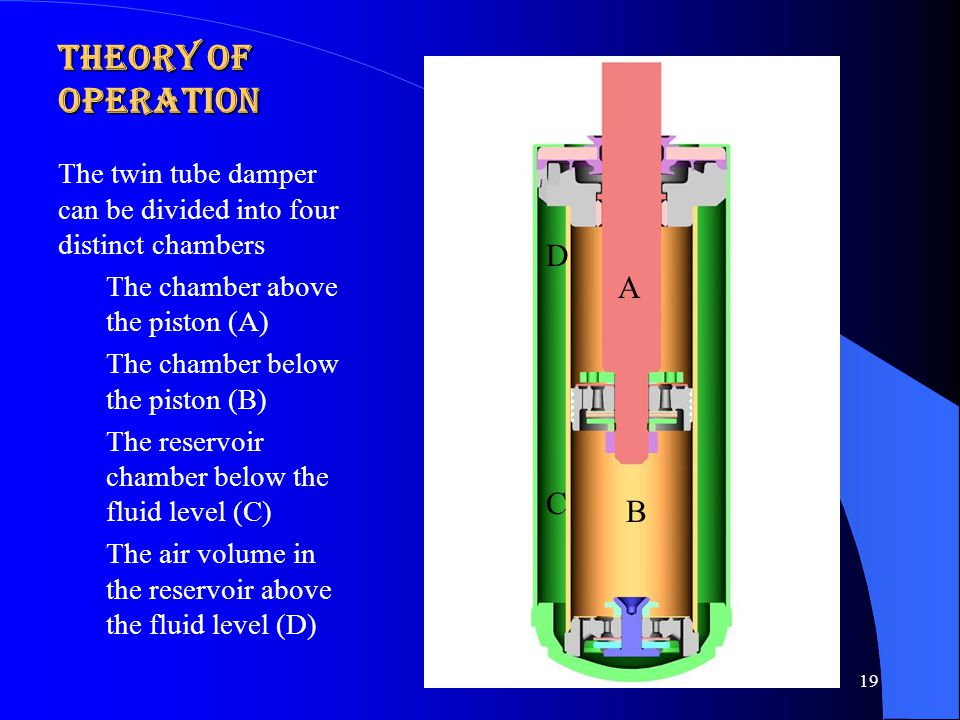 Theory of Operation in Rebound Motion of the piston away from the base valve builds pressure in chamber A The fluid in chamber A is forced into chamber B through the piston rebound valve The base valve intake opens, letting fluid from chamber C to go back into chamber B to compensate for the rod volume Rebound control is generated entirely through the piston rebound valve 20 A Air oil B C D