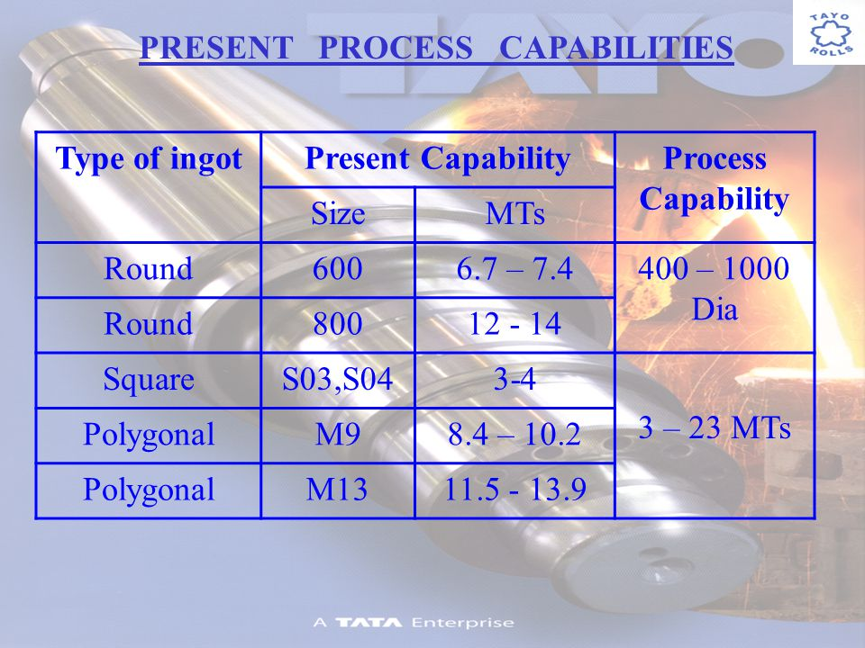 PRESENT PROCESS CAPABILITIES Type of ingotPresent CapabilityProcess Capability SizeMTs Round – – 1000 Dia Round SquareS03,S – 23 MTs PolygonalM98.4 – 10.2 PolygonalM