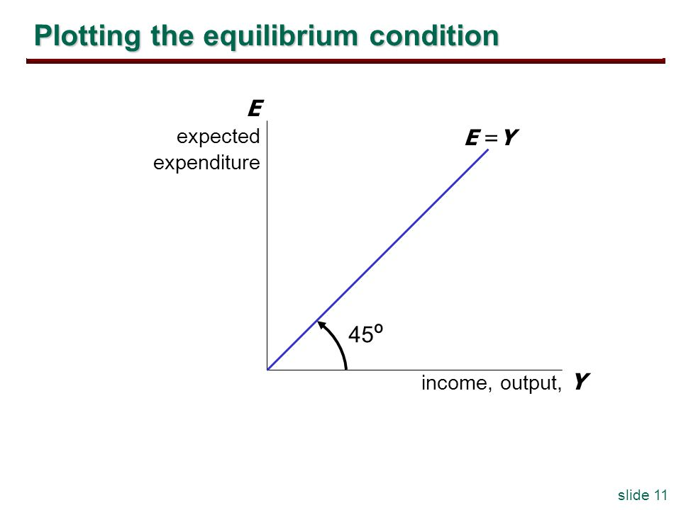 slide 11 Plotting the equilibrium condition income, output, Y E expected expenditure E =Y 45 º