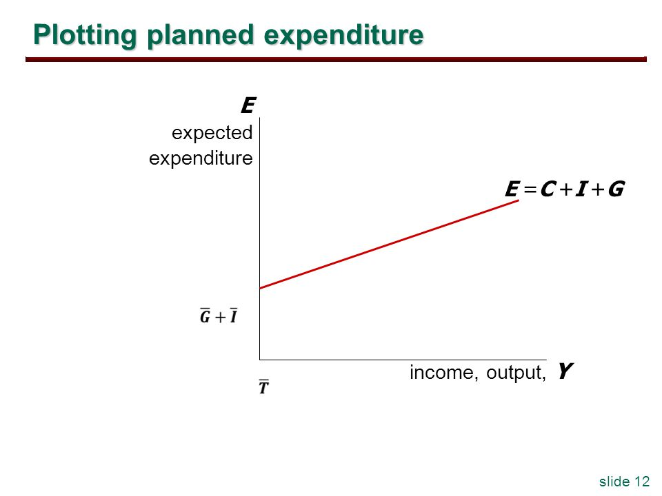 slide 12 Plotting planned expenditure income, output, Y E expected expenditure E =C +I +G