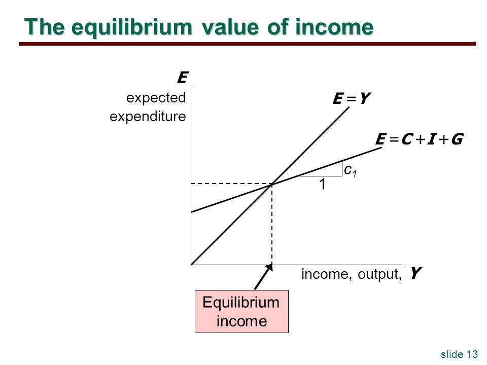 slide 13 The equilibrium value of income income, output, Y E expected expenditure E =Y E =C +I +G Equilibrium income c1c1 1