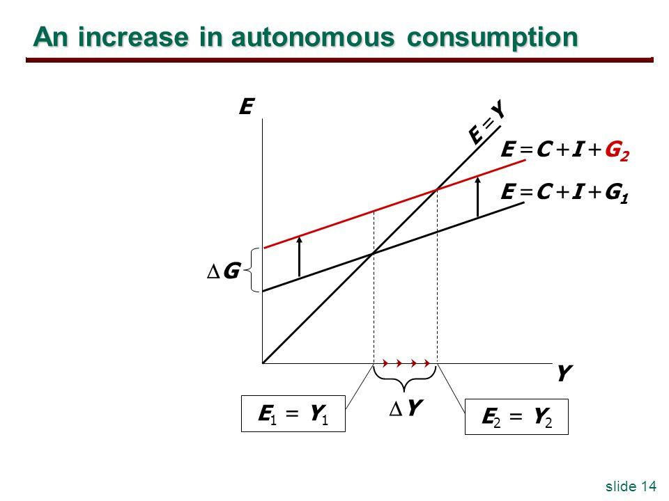 slide 14 An increase in autonomous consumption Y E E =Y E =C +I +G 1 E 1 = Y 1 E =C +I +G 2 E 2 = Y 2 Y G