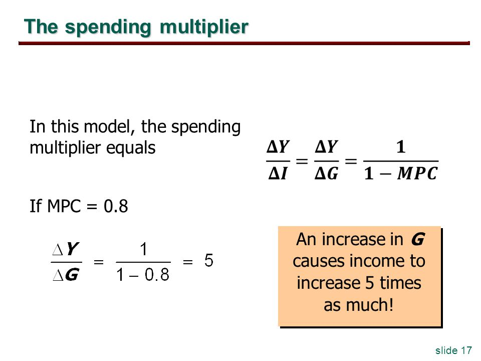 slide 17 The spending multiplier In this model, the spending multiplier equals If MPC = 0.8 An increase in G causes income to increase 5 times as much