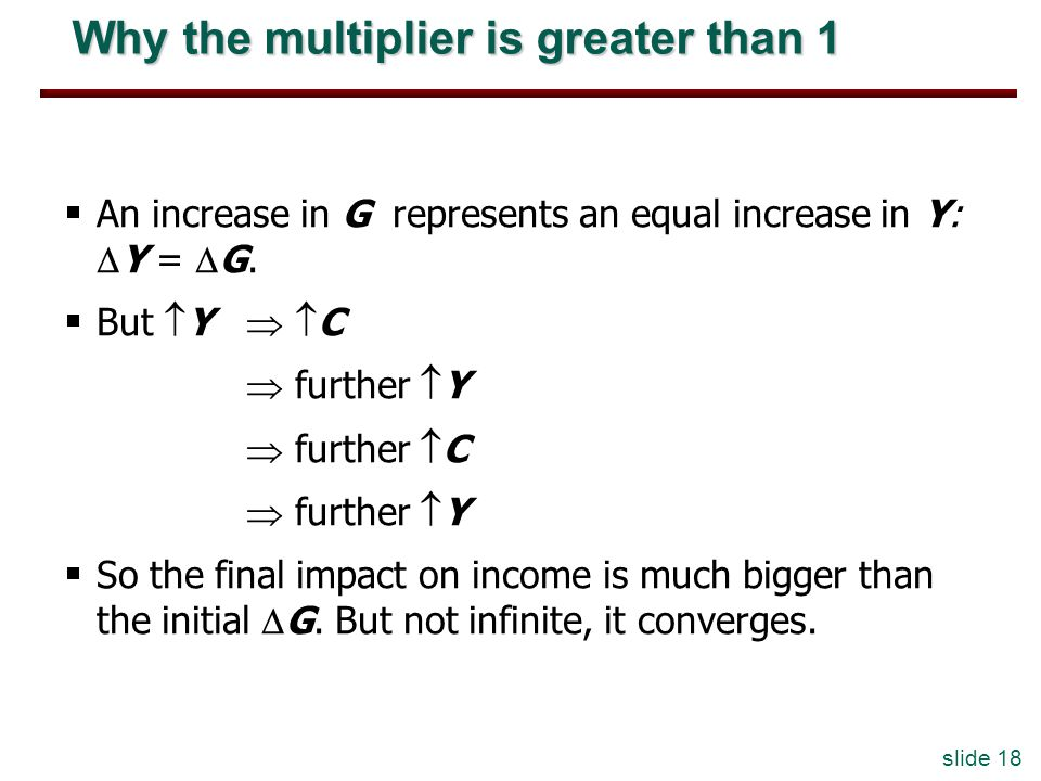 slide 18 Why the multiplier is greater than 1 An increase in G represents an equal increase in Y: Y = G.