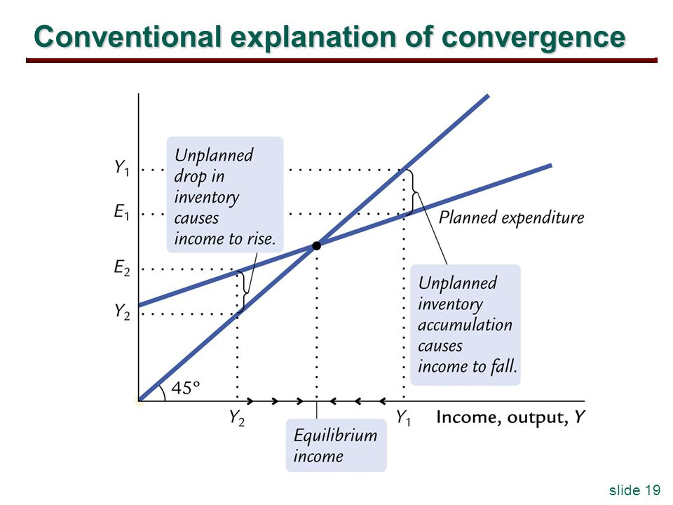 slide 19 Conventional explanation of convergence