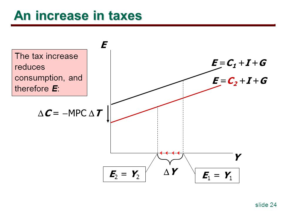 slide 24 An increase in taxes Y E E =C 2 +I +G E 2 = Y 2 E =C 1 +I +G E 1 = Y 1 Y C = MPC T The tax increase reduces consumption, and therefore E: