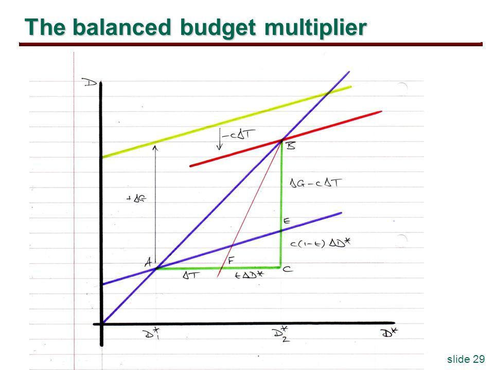 slide 29 The balanced budget multiplier