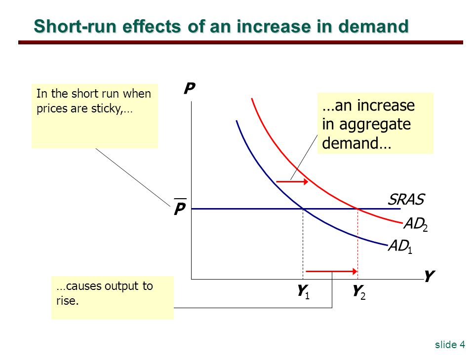 slide 4 Short-run effects of an increase in demand Y P AD 1 In the short run when prices are sticky,… …causes output to rise. SRAS Y2Y2 Y1Y1 AD 2 …an