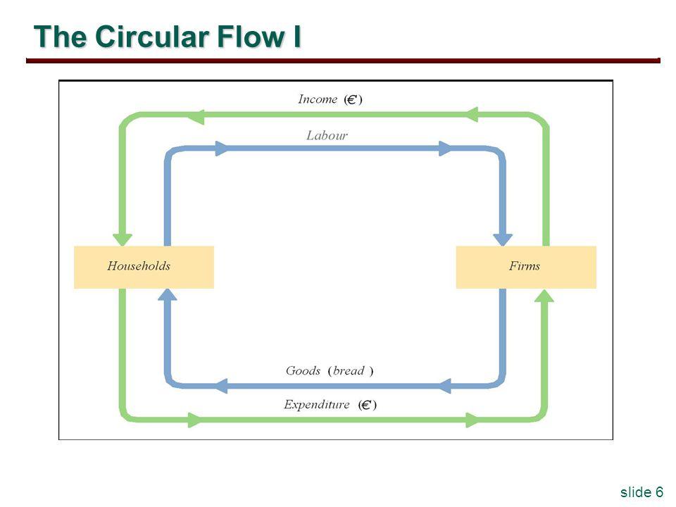 slide 6 The Circular Flow I