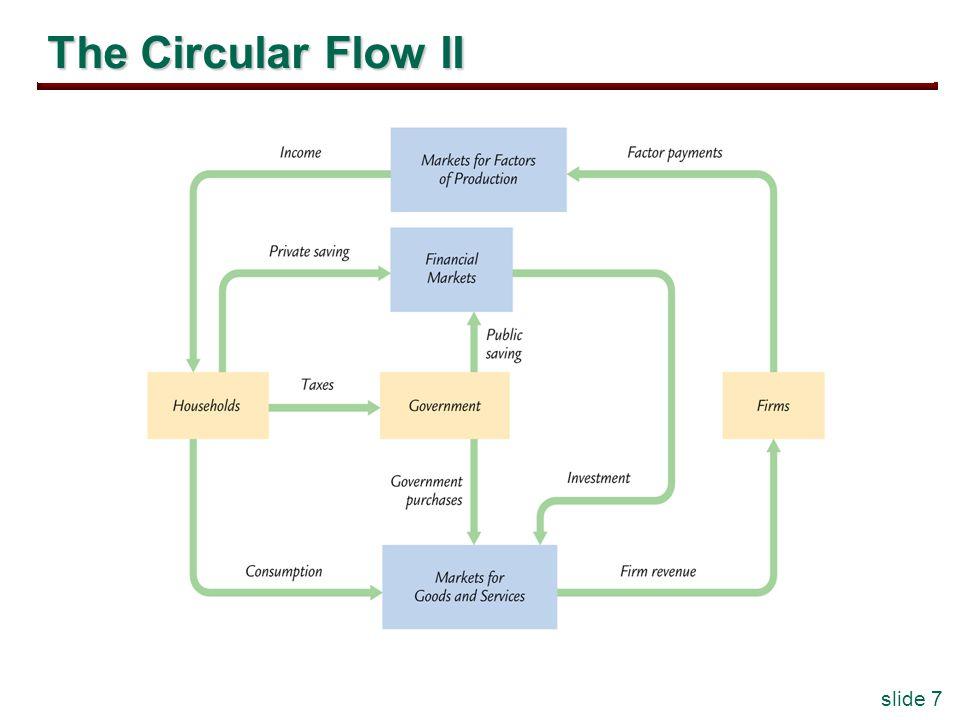 slide 7 The Circular Flow II
