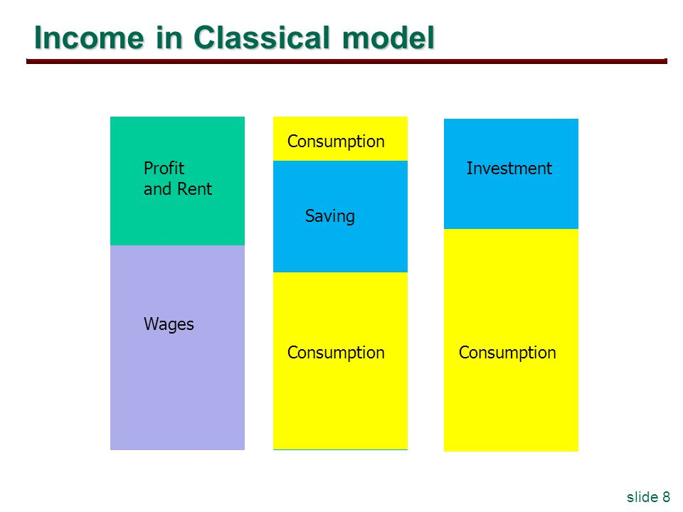 slide 8 Income in Classical model Profit and Rent Wages Consumption Saving Investment Consumption