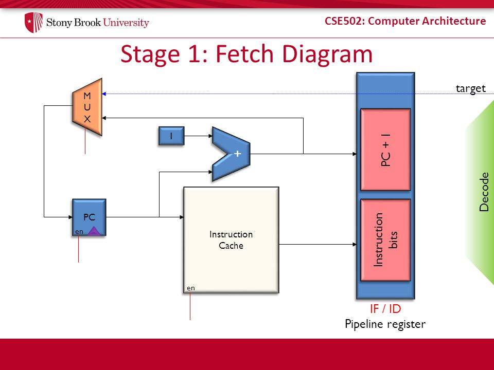 CSE502: Computer Architecture Stage 2: Decode Decodes opcode bits – Set up Control signals for later stages Read input operands from register file – Specified by decoded instruction bits Write state to the pipeline register (ID/EX) – Opcode – Register contents – PC+1 (even though decode didnt use it) – Control signals (from insn) for opcode and destReg