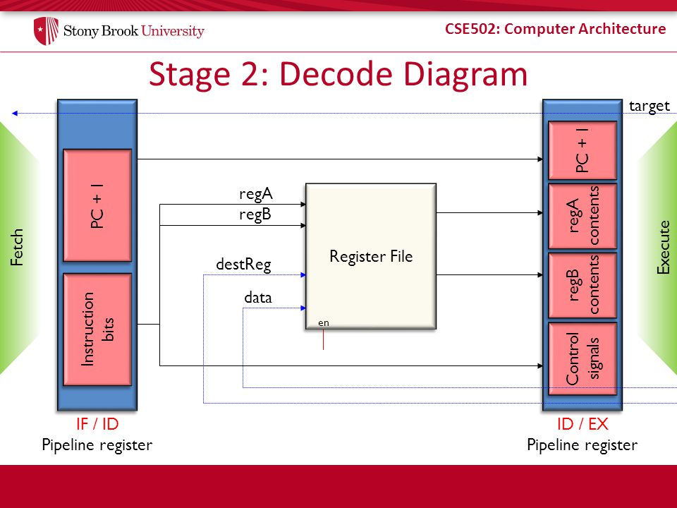 CSE502: Computer Architecture Balancing Pipeline Stages T IF = 6 units T ID = 2 units T ID = 9 units T EX = 5 units T OS = 9 units Without pipelining T cyc T IF +T ID +T OF +T EX +T OS = 31 Pipelined T cyc max{T IF, T ID, T OF, T EX, T OS } = 9 Speedup= 31 / 9 IFIF IDID OFOF EXEX WBWB Can we do better?