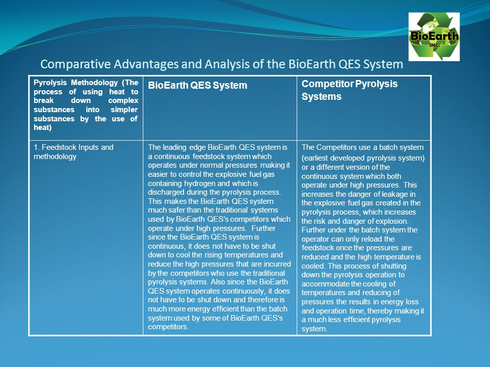 Comparative Advantages and Analysis of the BioEarth QES System Pyrolysis Methodology (The process of using heat to break down complex substances into simpler substances by the use of heat) BioEarth QES System Competitor Pyrolysis Systems 1.