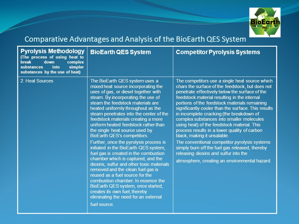 Comparative Advantages and Analysis of the BioEarth QES System Pyrolysis Methodology (The process of using heat to break down complex substances into simpler substances by the use of heat) BioEarth QES SystemCompetitor Pyrolysis Systems 2.