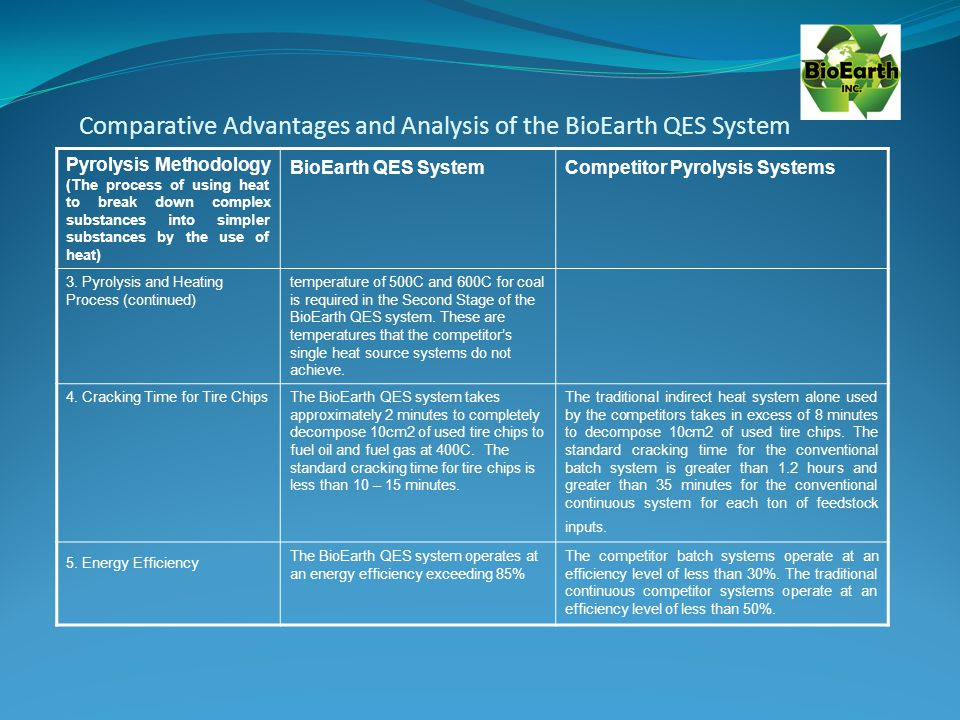 Comparative Advantages and Analysis of the BioEarth QES System Pyrolysis Methodology (The process of using heat to break down complex substances into simpler substances by the use of heat) BioEarth QES SystemCompetitor Pyrolysis Systems 3.