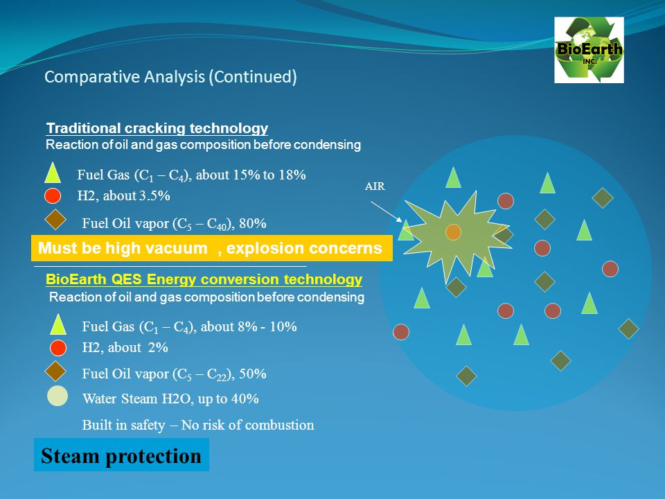 Comparative Analysis (Continued) Fuel Gas (C 1 – C 4 ), about 15% to 18% Fuel Oil vapor (C 5 – C 40 ), 80% H2, about 3.5% Traditional cracking technology Reaction of oil and gas composition before condensing BioEarth QES Energy conversion technology Reaction of oil and gas composition before condensing Fuel Gas (C 1 – C 4 ), about 8% - 10% Fuel Oil vapor (C 5 – C 22 ), 50% H2, about 2% Water Steam H2O, up to 40% AIR Must be high vacuum, explosion concerns Steam protection Built in safety – No risk of combustion