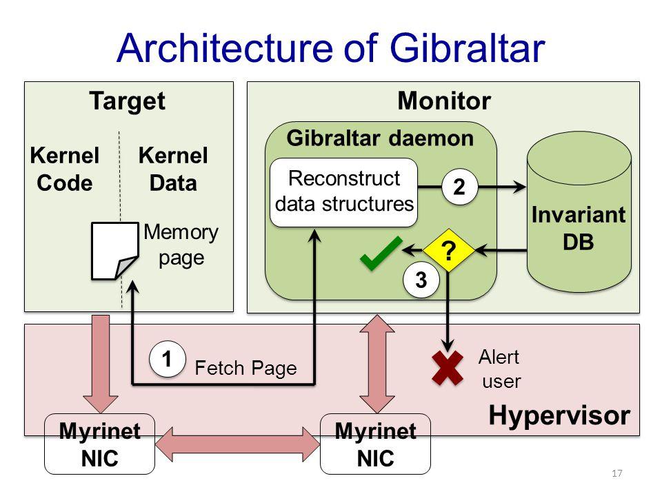 Hypervisor TargetMonitor Kernel Code Kernel Data Gibraltar daemon Invariant DB Memory page 2 2 Reconstruct data structures ? ? 3 3 Alert user Architec