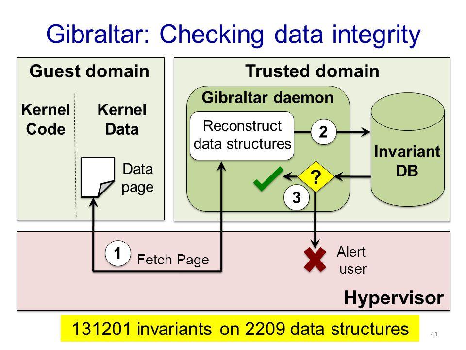 Hypervisor Guest domainTrusted domain Kernel Code Kernel Data Gibraltar daemon Invariant DB Data page 2 2 Reconstruct data structures ? ? 3 3 Alert us
