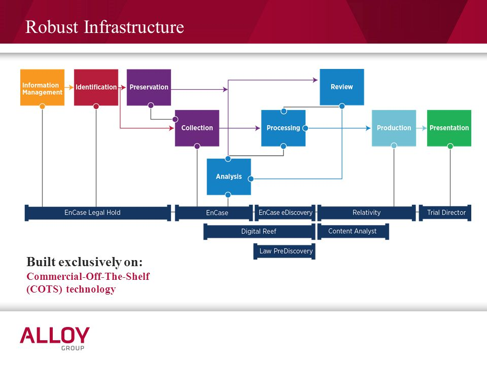 Robust Infrastructure Built exclusively on: Commercial-Off-The-Shelf (COTS) technology