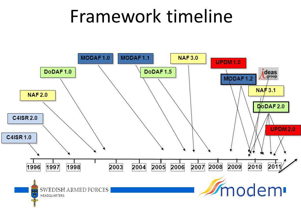 HEADQUARTERS Framework timeline C4ISR 1.0 C4ISR 2.0 MODAF 1.0 MODAF 1.1 NAF 2.0 NAF 3.0 DoDAF 1.5 MODAF 1.2 DoDAF 2.0 DoDAF 1.0 1996199719982003200420