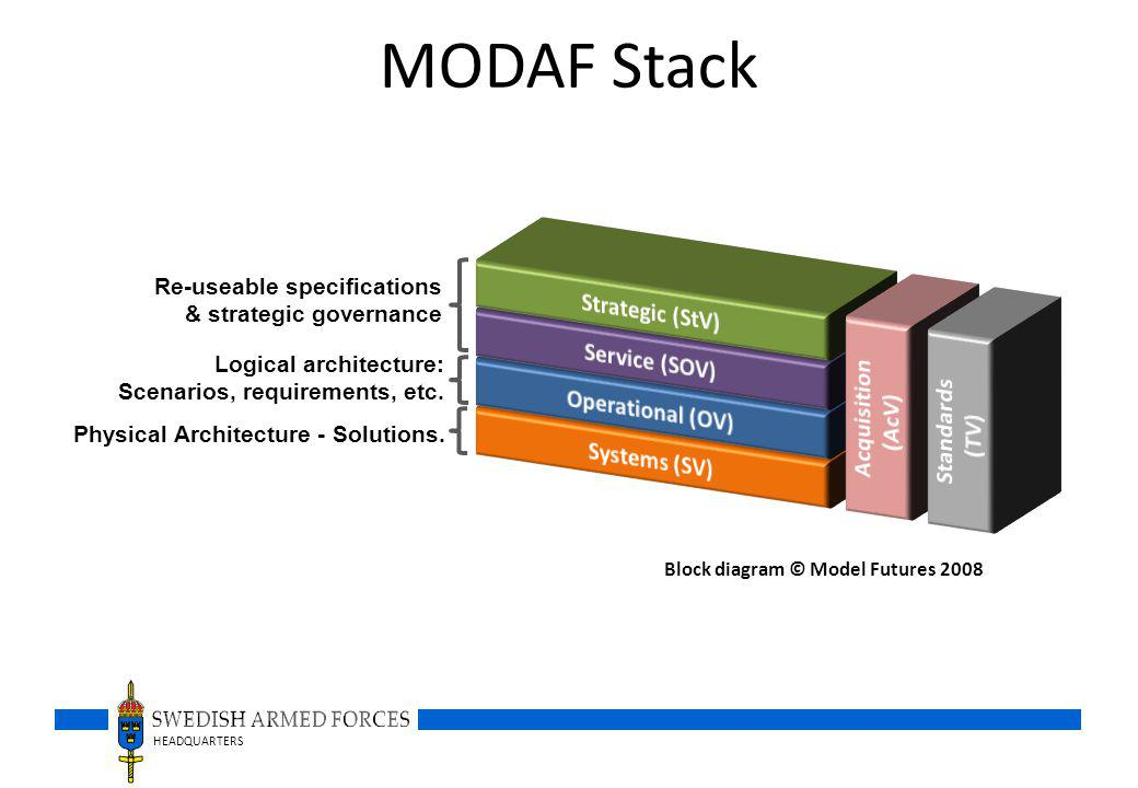 HEADQUARTERS MODAF Stack Block diagram © Model Futures 2008 Re-useable specifications & strategic governance Logical architecture: Scenarios, requirements, etc.