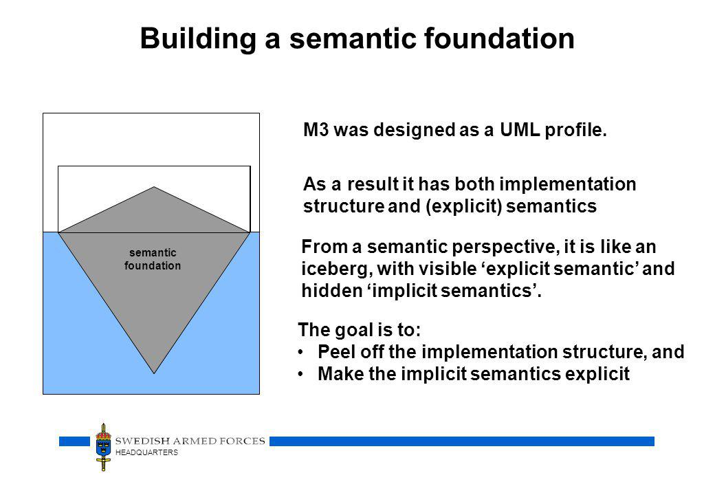 HEADQUARTERS M3 UML Profile Building a semantic foundation M3 was designed as a UML profile.