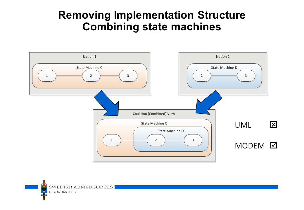 HEADQUARTERS Removing Implementation Structure Combining state machines