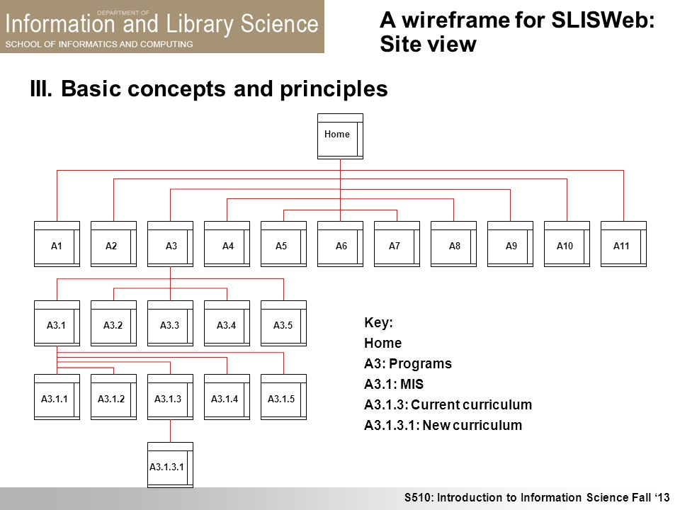 S510: Introduction to Information Science Fall 13 III. Basic concepts and principles A wireframe for SLISWeb: Site view Home A1 A2 A3A4 A5 A6 A7A8A9A1