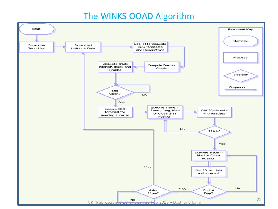 The WINKS OOAD Algorithm 23 URI-Neuroscience Colloquium 25-Feb-2013 – Dash and Kajiji