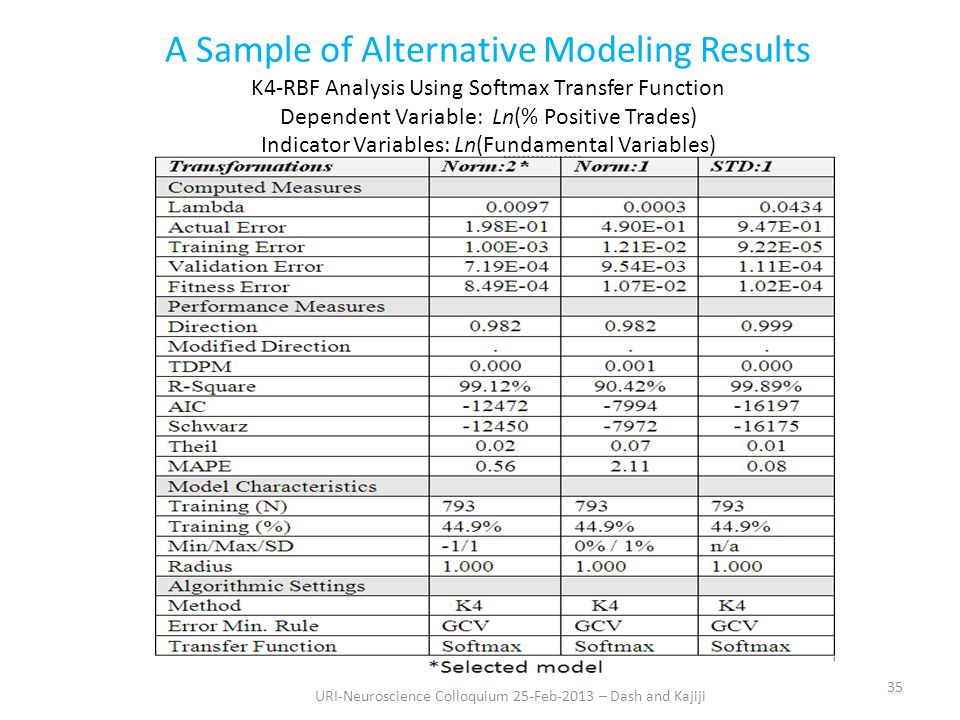 A Sample of Alternative Modeling Results K4-RBF Analysis Using Softmax Transfer Function Dependent Variable: Ln(% Positive Trades) Indicator Variables: Ln(Fundamental Variables) 35 URI-Neuroscience Colloquium 25-Feb-2013 – Dash and Kajiji
