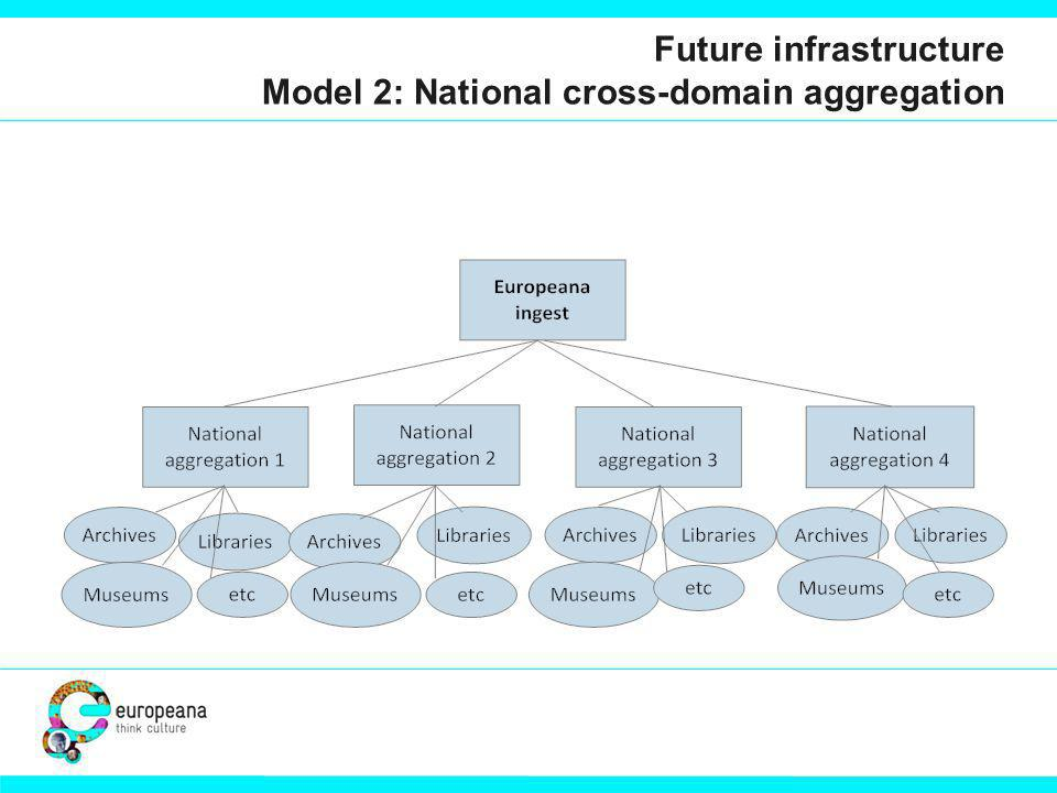 Future infrastructure Model 2: National cross-domain aggregation