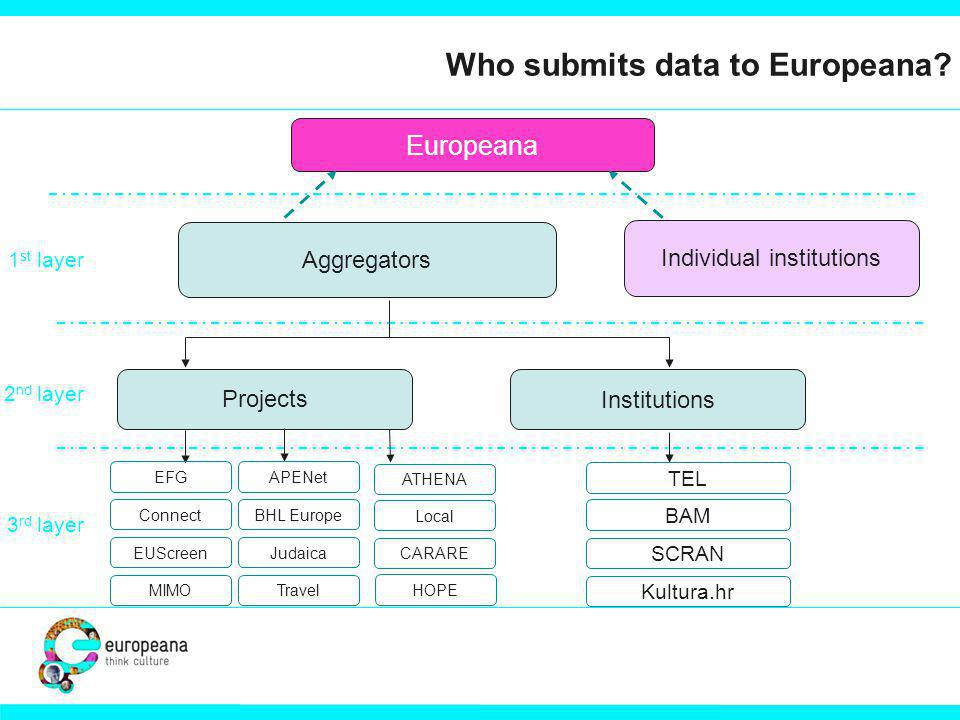 It s all at.... www.europeana.eu www.europeanalocal.eu http://www.access-it.org