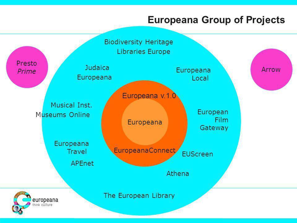 Athena APEnet Biodiversity Heritage Libraries Europe EUScreen European Film Gateway Europeana Local Europeana Travel Musical Inst.