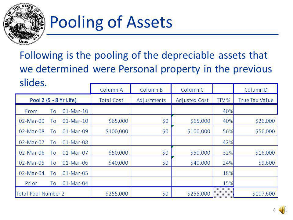 Pooling of Assets The following is Pool # 2 from Form 103 Long. 7