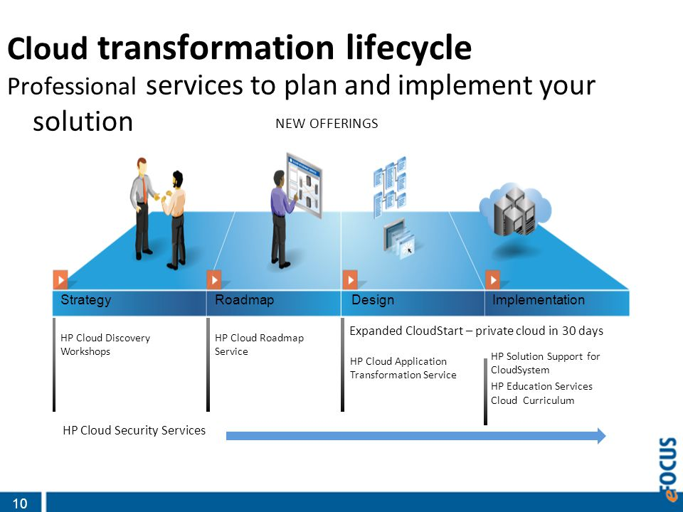 10 Cloud transformation lifecycle Professional services to plan and implement your solution StrategyRoadmapDesignImplementation HP Cloud Discovery Workshops HP Cloud Roadmap Service HP Cloud Application Transformation Service HP Solution Support for CloudSystem HP Education Services Cloud Curriculum HP Cloud Security Services Expanded CloudStart – private cloud in 30 days NEW OFFERINGS