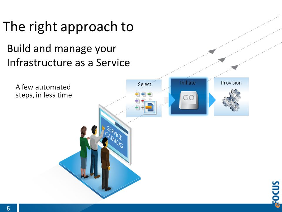 5 The right approach to Build and manage your Infrastructure as a Service A few automated steps, in less time Provision Select Initiate