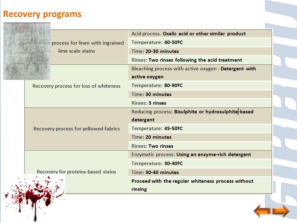 Recovery programs