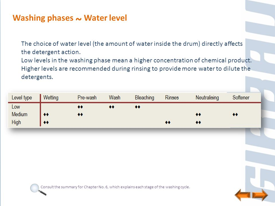 Washing phases ~ Water level The choice of water level (the amount of water inside the drum) directly affects the detergent action. Low levels in the