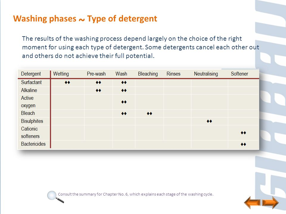 Washing phases ~ Type of detergent The results of the washing process depend largely on the choice of the right moment for using each type of detergen