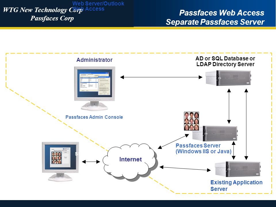 WTG New Technology Corp Passfaces Corp Passfaces Web Access Separate Passfaces Server (JavaScript, ActiveX or Java) No installation! Web Users Passfac